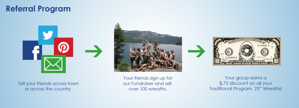 Referral for high profit fundraisers